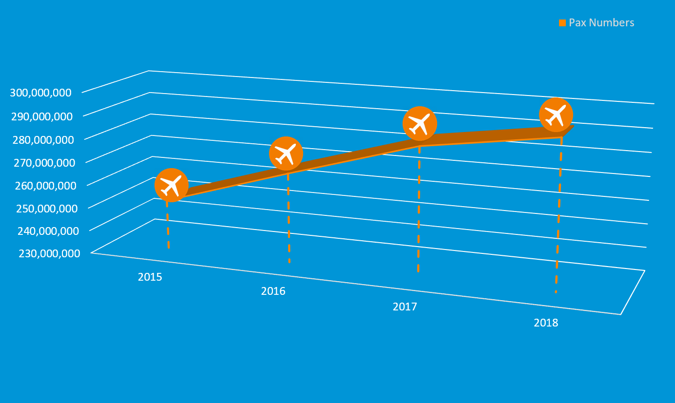 Passenger Numbers | Airport Retail Solutions